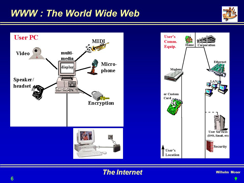 Wilhelm Moser The Internet WWW : The World Wide Web 61