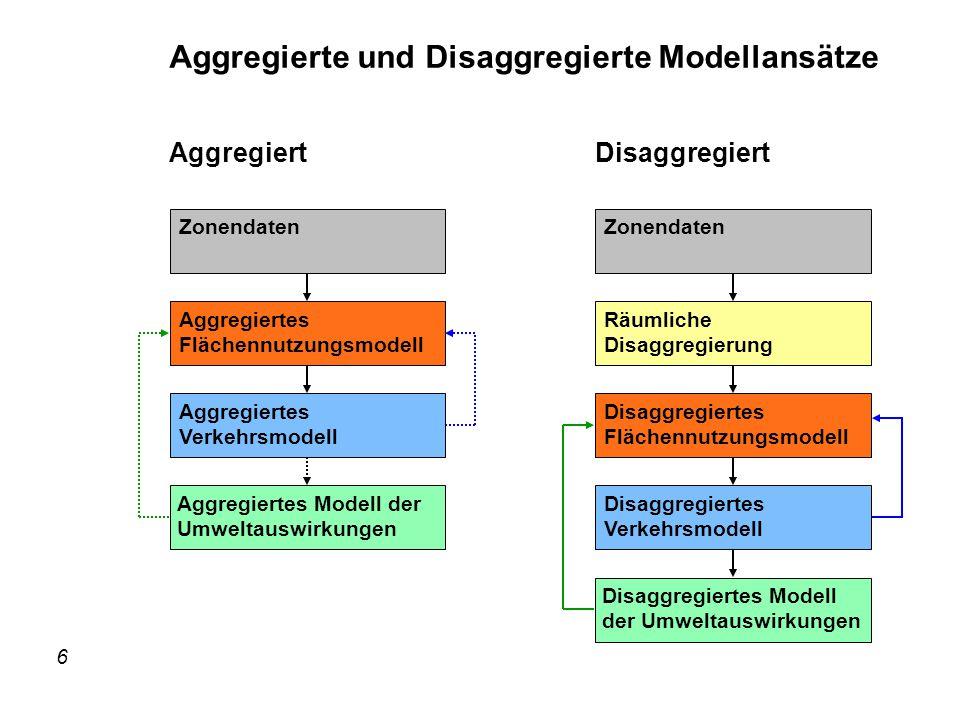 6 IRPUD Zonendaten Aggregiertes Flächennutzungsmodell Aggregiertes Modell der Umweltauswirkungen Räumliche Disaggregierung Zonendaten Disaggregiertes