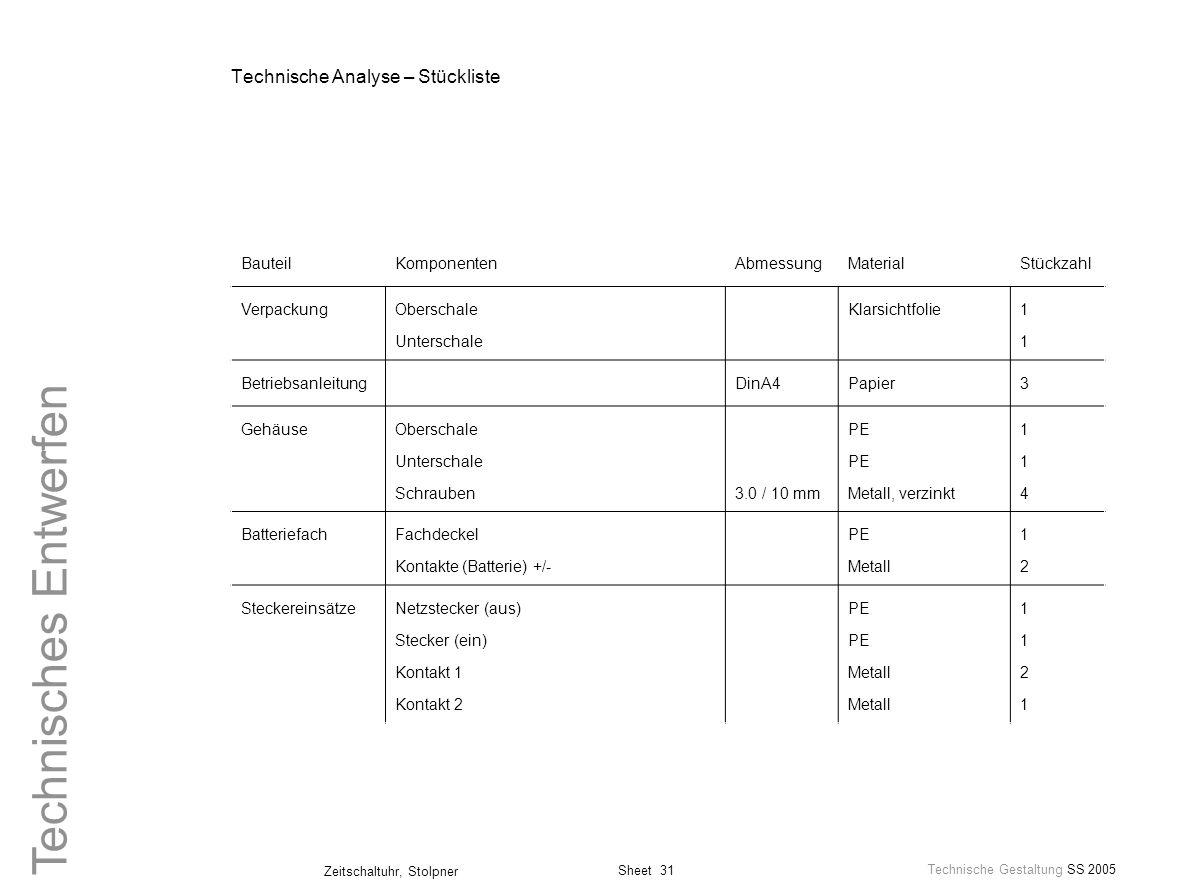 Sheet 31 Technische Gestaltung SS 2005 Zeitschaltuhr, Stolpner Technisches Entwerfen Technische Analyse – Stückliste BauteilKomponentenAbmessungMateri