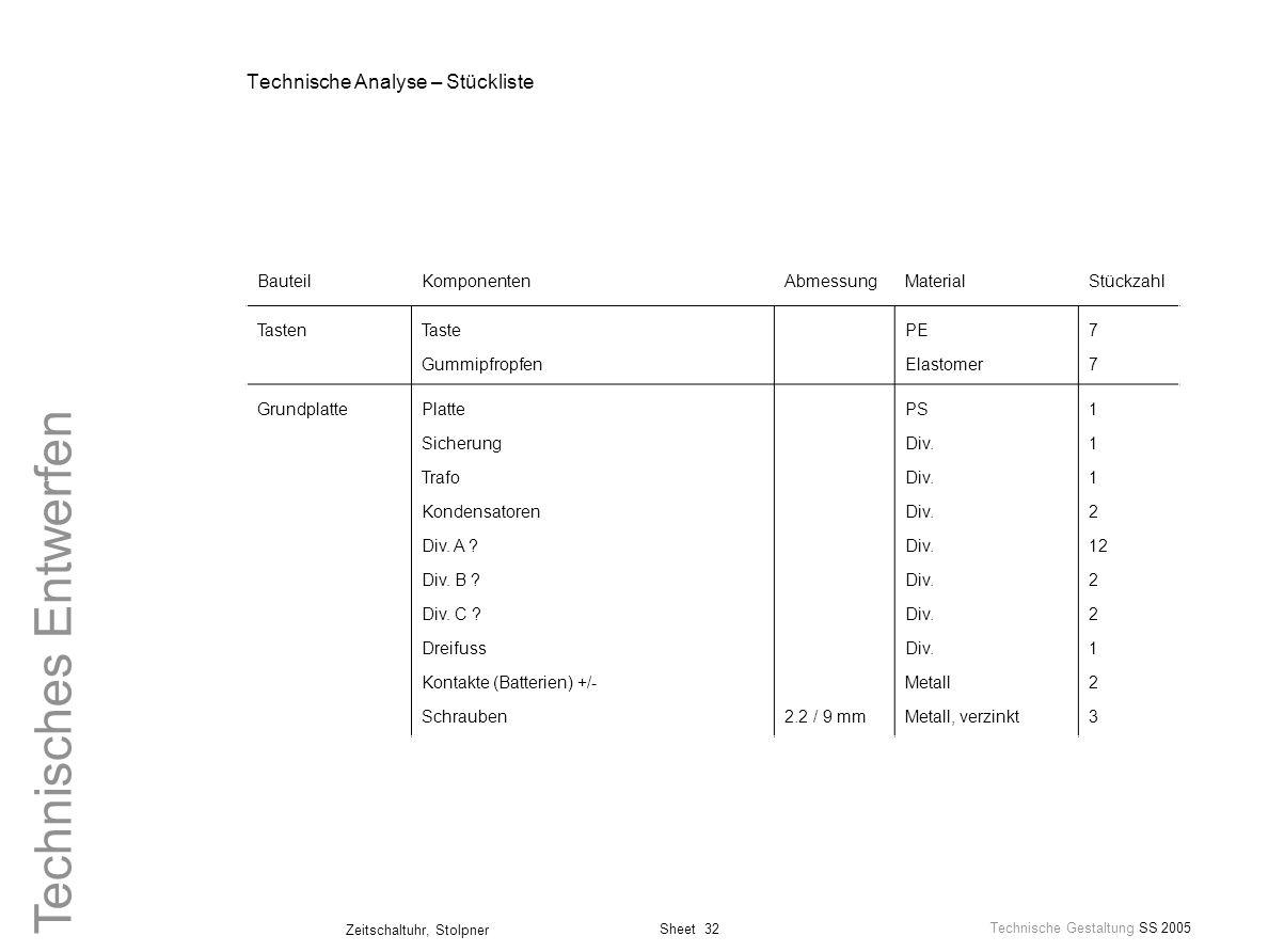 Sheet 32 Technische Gestaltung SS 2005 Zeitschaltuhr, Stolpner Technisches Entwerfen Technische Analyse – Stückliste BauteilKomponentenAbmessungMateri