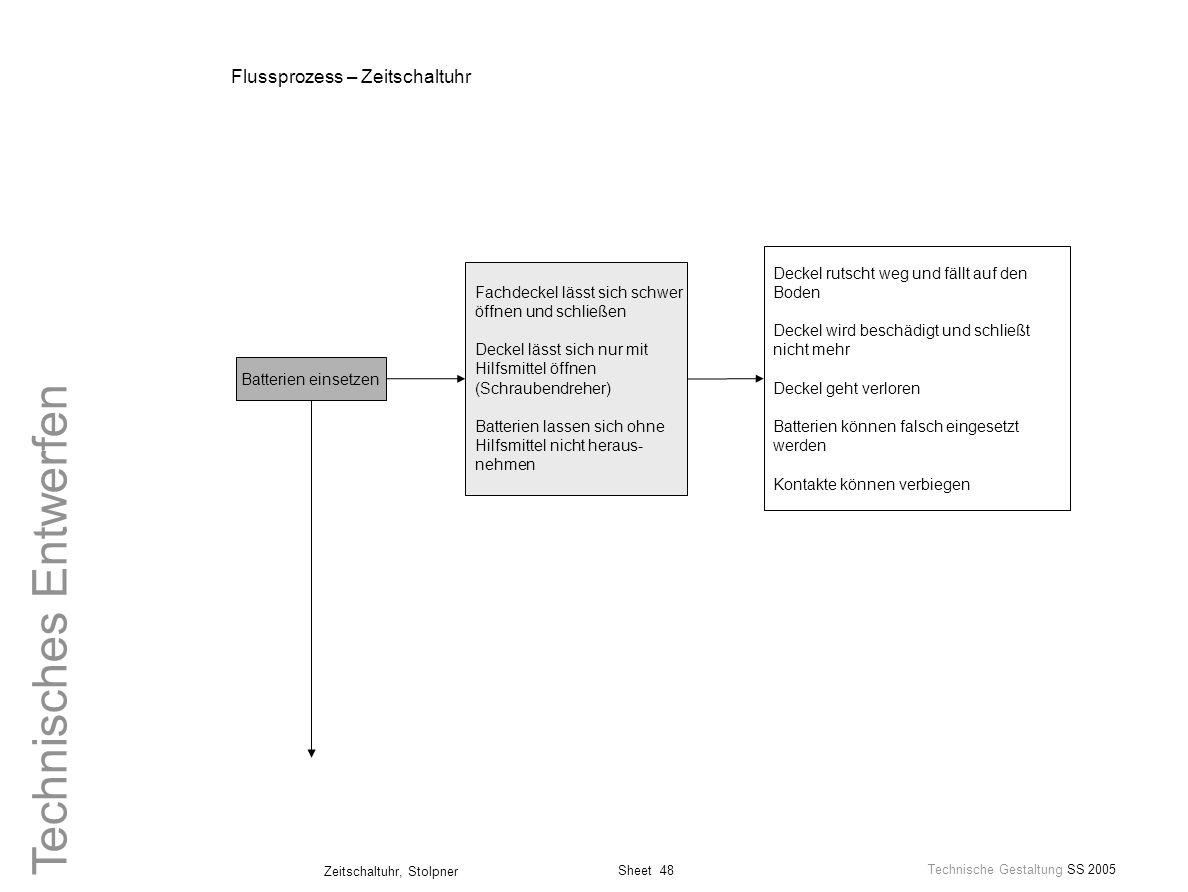 Sheet 48 Technische Gestaltung SS 2005 Zeitschaltuhr, Stolpner Technisches Entwerfen Flussprozess – Zeitschaltuhr Batterien einsetzen Fachdeckel lässt