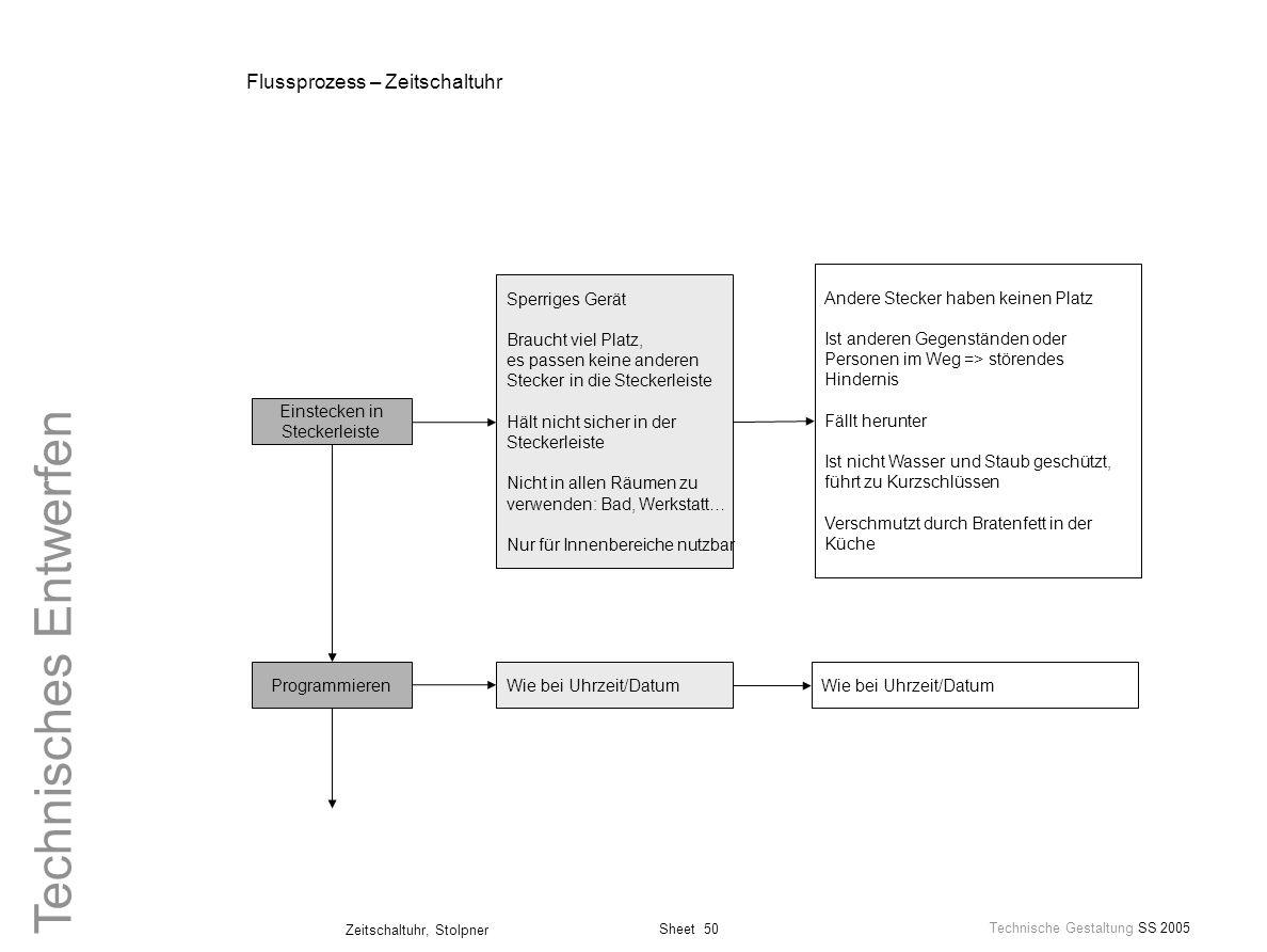 Sheet 50 Technische Gestaltung SS 2005 Zeitschaltuhr, Stolpner Technisches Entwerfen Flussprozess – Zeitschaltuhr Einstecken in Steckerleiste Sperrige