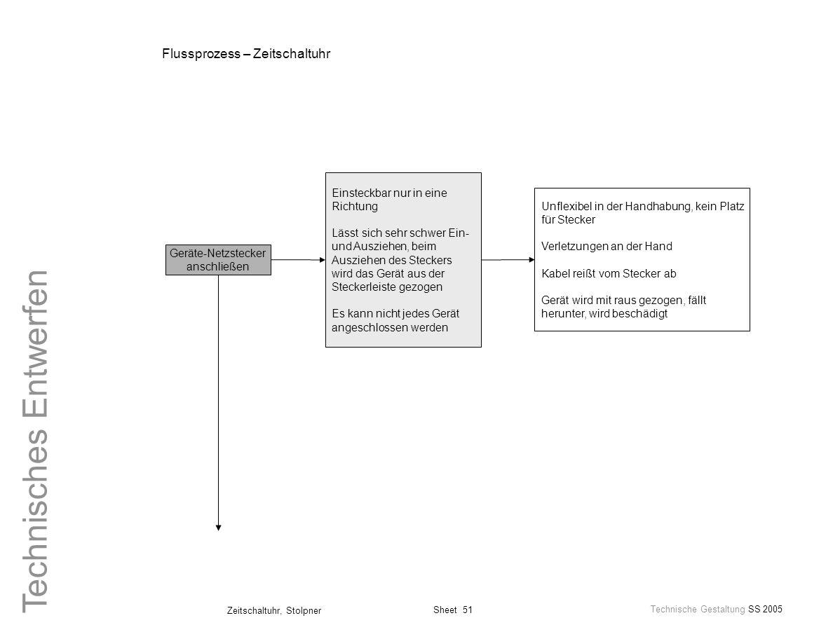 Sheet 51 Technische Gestaltung SS 2005 Zeitschaltuhr, Stolpner Technisches Entwerfen Flussprozess – Zeitschaltuhr Geräte-Netzstecker anschließen Einst