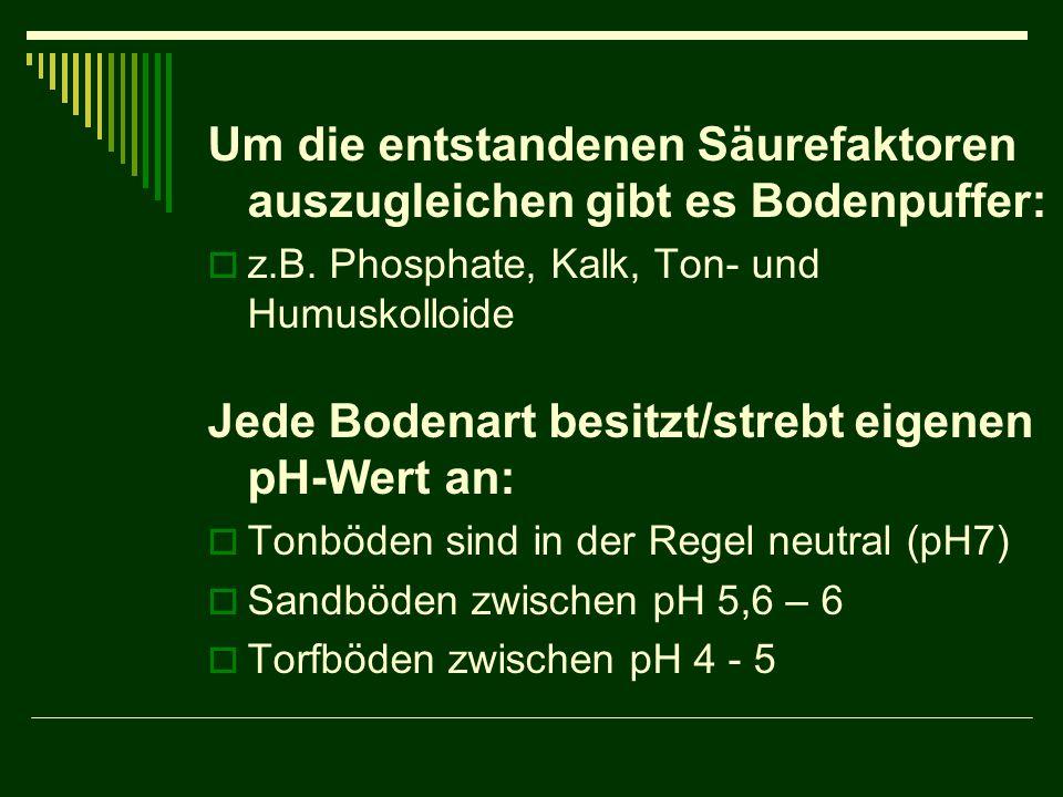 Um die entstandenen Säurefaktoren auszugleichen gibt es Bodenpuffer:  z.B. Phosphate, Kalk, Ton- und Humuskolloide Jede Bodenart besitzt/strebt eigen