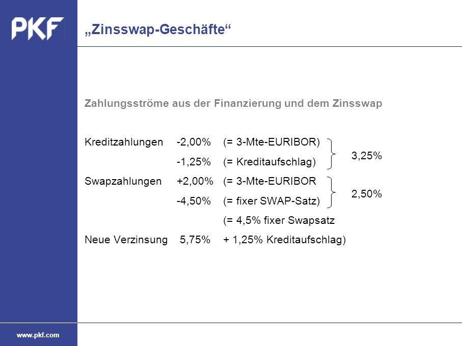 """www.pkf.com """"Zinsswap-Geschäfte"""" Zahlungsströme aus der Finanzierung und dem Zinsswap Kreditzahlungen -2,00%(= 3-Mte-EURIBOR) -1,25%(= Kreditaufschlag"""