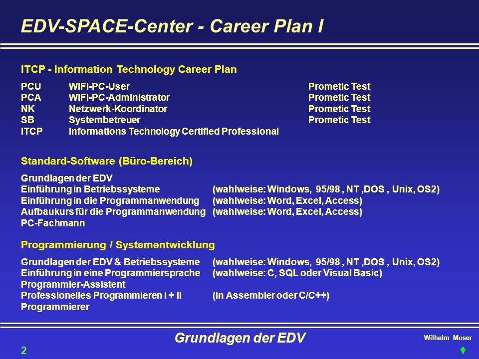 Wilhelm Moser Grundlagen der EDV EDV-SPACE-Center - Career Plan II Netzwerk - Administration Grundlagen der EDV & Betriebssysteme(wahlweise: Windows, 95/98, NT,DOS, Unix, OS2) Novell-Anwender oder Windows NT Workstation Novell-Workshop oder Windows-NT-Server LAN-Administrator (Local Area Network) MCP (Microsoft Certified Professional MCSE(Microsoft Certified Systems Engineer) MCPPrüfungen aus verschiedenen Bereichen der Microsoft Produktpalette möglich MCSEVorbereitungskurse auf 4 verpflichtende MCP-Teilprüfungen und 2 gewählte Prüfungen Fachausbildung Fachwirt für angewandte Informatik (WIFI-Fachakademie 6 Semester) Web Designer Web Master 3