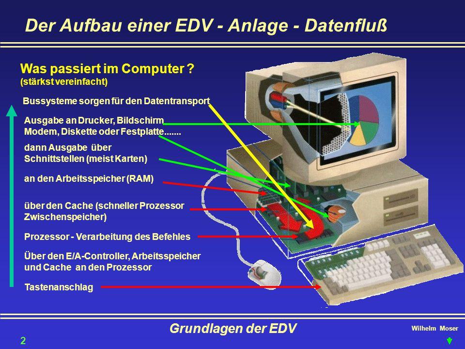 Wilhelm Moser Grundlagen der EDV Der Aufbau einer EDV - Anlage - Datenfluß Tastenanschlag Über den E/A-Controller, Arbeitsspeicher und Cache an den Pr