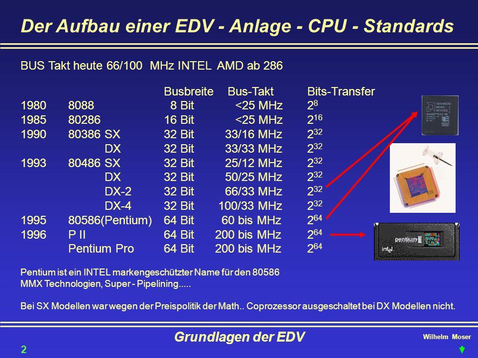 Wilhelm Moser Grundlagen der EDV Der Aufbau einer EDV - Anlage - CPU - Standards BUS Takt heute 66/100 MHz INTEL AMD ab 286 Busbreite Bus-TaktBits-Tra