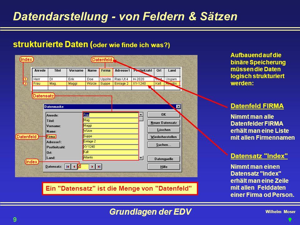 Wilhelm Moser Grundlagen der EDV Betriebssysteme - Dateikonventionen Was wäre ein Baum ohne Blätter:ein Computer ohne Daten (Dateien) Die Endung zeigt die Dateiart an Attribute - Eigenschaften der Datei SSystemSystemdatei RReadOnlyschreibgeschützt HHiddenversteckt AArchievenormal archiviert 30