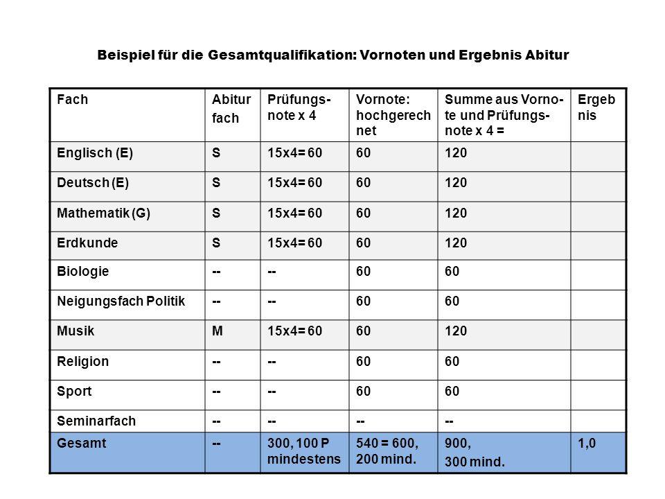 Beispiel für die Gesamtqualifikation: Vornoten und Ergebnis Abitur FachAbitur fach Prüfungs- note x 4 Vornote: hochgerech net Summe aus Vorno- te und