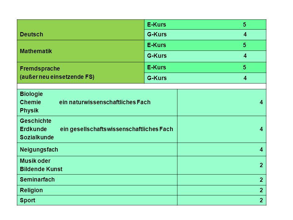 Deutsch E-Kurs 5 G-Kurs 4 Mathematik E-Kurs 5 G-Kurs 4 Fremdsprache (außer neu einsetzende FS) E-Kurs 5 G-Kurs 4 Biologie Chemie ein naturwissenschaft