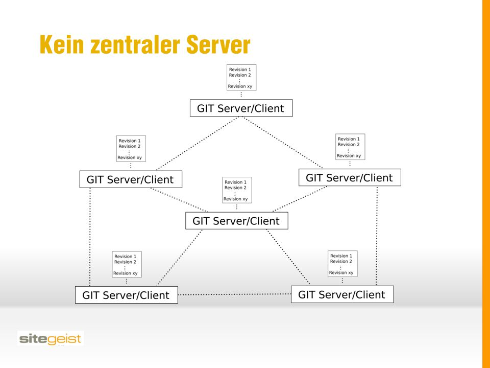 Datentransfer zwischen Repositories push / pull Git Protokoll https, https, ftp rsync