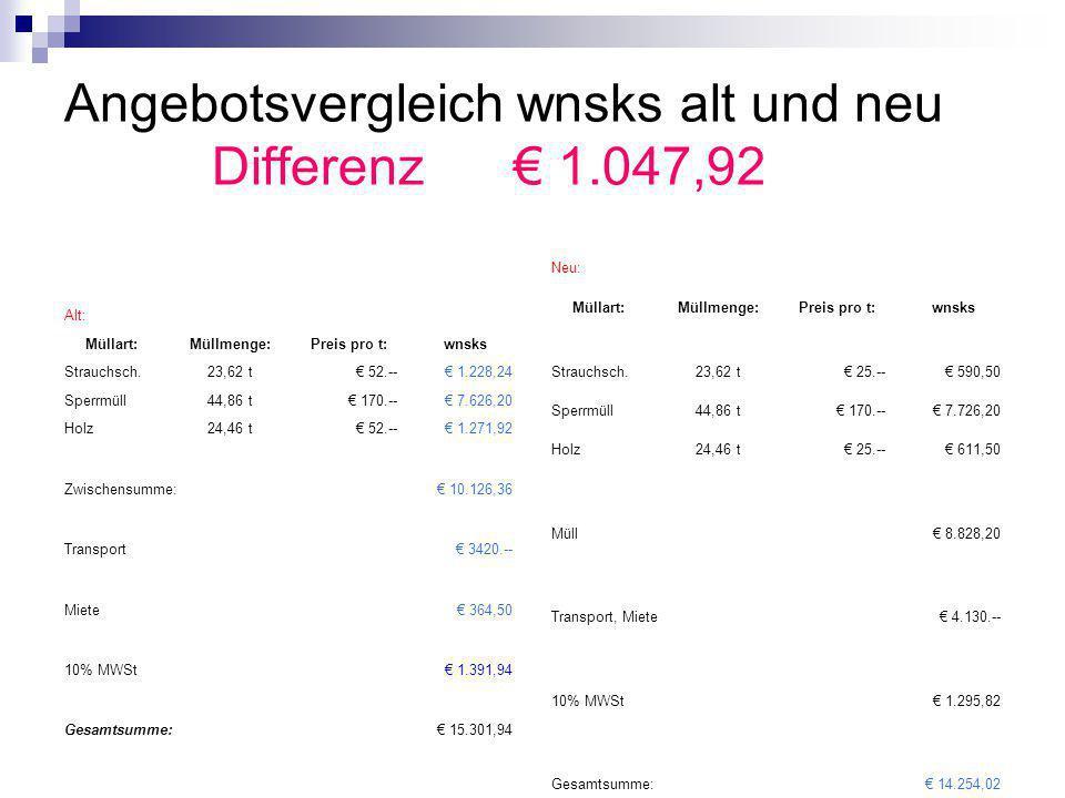 Angebotsvergleich wnsks alt und neu Differenz € 1.047,92 Alt: Müllart:Müllmenge:Preis pro t:wnsks Strauchsch.23,62 t€ 52.--€ 1.228,24 Sperrmüll44,86 t€ 170.--€ 7.626,20 Holz24,46 t€ 52.--€ 1.271,92 Zwischensumme:€ 10.126,36 Transport€ 3420.-- Miete€ 364,50 10% MWSt€ 1.391,94 Gesamtsumme:€ 15.301,94 Neu: Müllart:Müllmenge:Preis pro t:wnsks Strauchsch.23,62 t€ 25.--€ 590,50 Sperrmüll44,86 t€ 170.--€ 7.726,20 Holz24,46 t€ 25.--€ 611,50 Müll€ 8.828,20 Transport, Miete€ 4.130.-- 10% MWSt€ 1.295,82 Gesamtsumme:€ 14.254,02