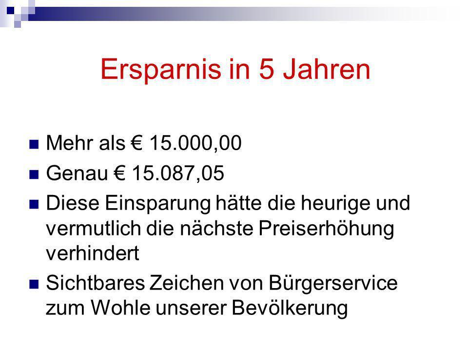 Ersparnis in 5 Jahren Mehr als € 15.000,00 Genau € 15.087,05 Diese Einsparung hätte die heurige und vermutlich die nächste Preiserhöhung verhindert Sichtbares Zeichen von Bürgerservice zum Wohle unserer Bevölkerung