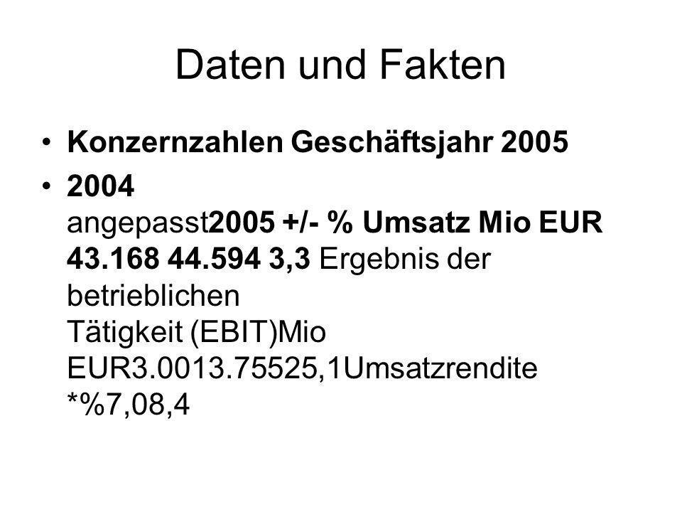 Daten und Fakten Konzernzahlen Geschäftsjahr 2005 2004 angepasst2005 +/- % Umsatz Mio EUR 43.168 44.594 3,3 Ergebnis der betrieblichen Tätigkeit (EBIT