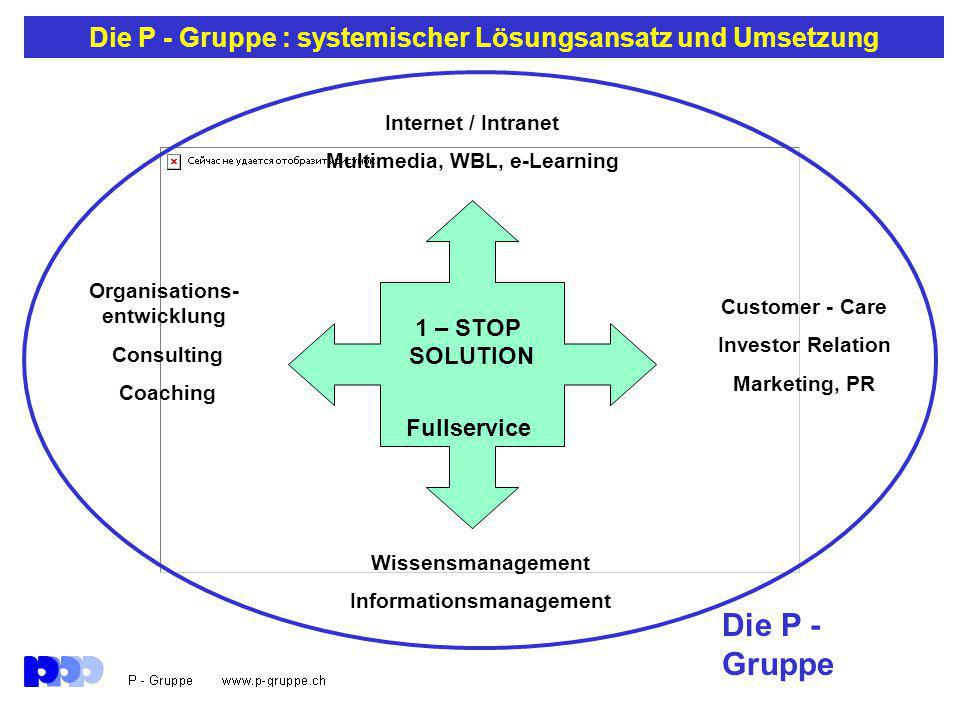 Die P - Gruppe : systemischer Lösungsansatz und Umsetzung 1 – STOP SOLUTION Fullservice Wissensmanagement Informationsmanagement Customer - Care Investor Relation Marketing, PR Internet / Intranet Multimedia, WBL, e-Learning Organisations- entwicklung Consulting Coaching Die P - Gruppe