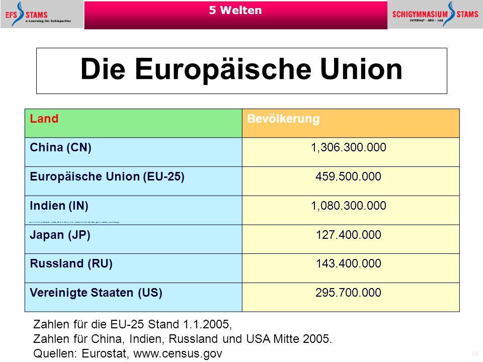 15 5 Welten Die Europäische Union Land Bevölkerung China (CN) 1,306.300.000 Europäische Union (EU-25) 459.500.000 Indien (IN) 1,080.300.000 Japan (JP)