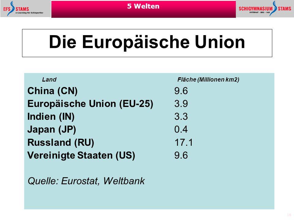 16 5 Welten Die Europäische Union Land Fläche (Millionen km2) China (CN) 9.6 Europäische Union (EU-25) 3.9 Indien (IN) 3.3 Japan (JP) 0.4 Russland (RU