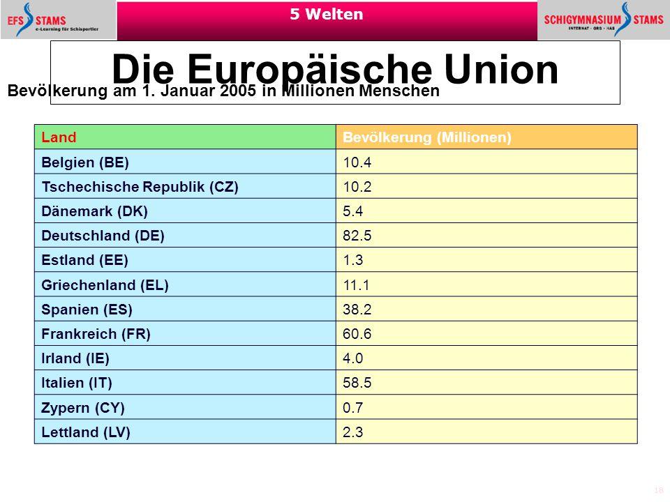 18 5 Welten Die Europäische Union Bevölkerung am 1. Januar 2005 in Millionen Menschen Land Bevölkerung (Millionen) Belgien (BE) 10.4 Tschechische Repu