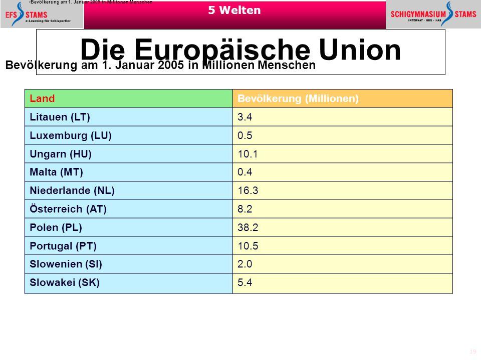 19 5 Welten Die Europäische Union Bevölkerung am 1. Januar 2005 in Millionen Menschen Land Bevölkerung (Millionen) Litauen (LT) 3.4 Luxemburg (LU) 0.5