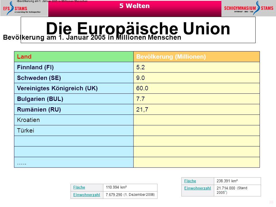 20 5 Welten Die Europäische Union Bevölkerung am 1. Januar 2005 in Millionen Menschen Quelle: Eurostat Bevölkerung am 1. Januar 2005 in Millionen Mens