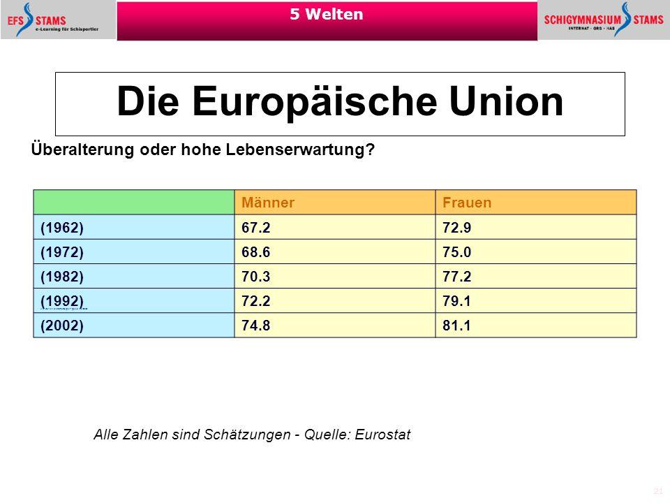 21 5 Welten Die Europäische Union Überalterung oder hohe Lebenserwartung? Männer Frauen (1962) 67.2 72.9 (1972) 68.6 75.0 (1982) 70.3 77.2 (1992) 72.2