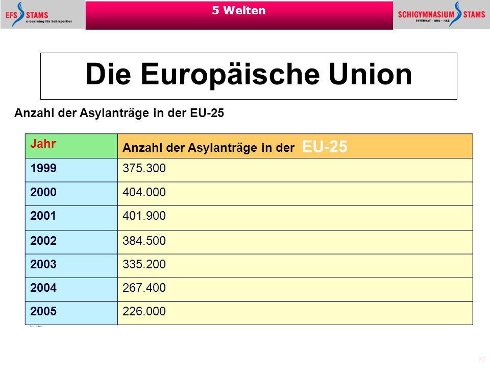 25 5 Welten Die Europäische Union Anzahl der Asylanträge in der EU-25 Jahr Anzahl der Asylanträge in der EU-25 1999 375.300 2000404.000 2001401.900 20