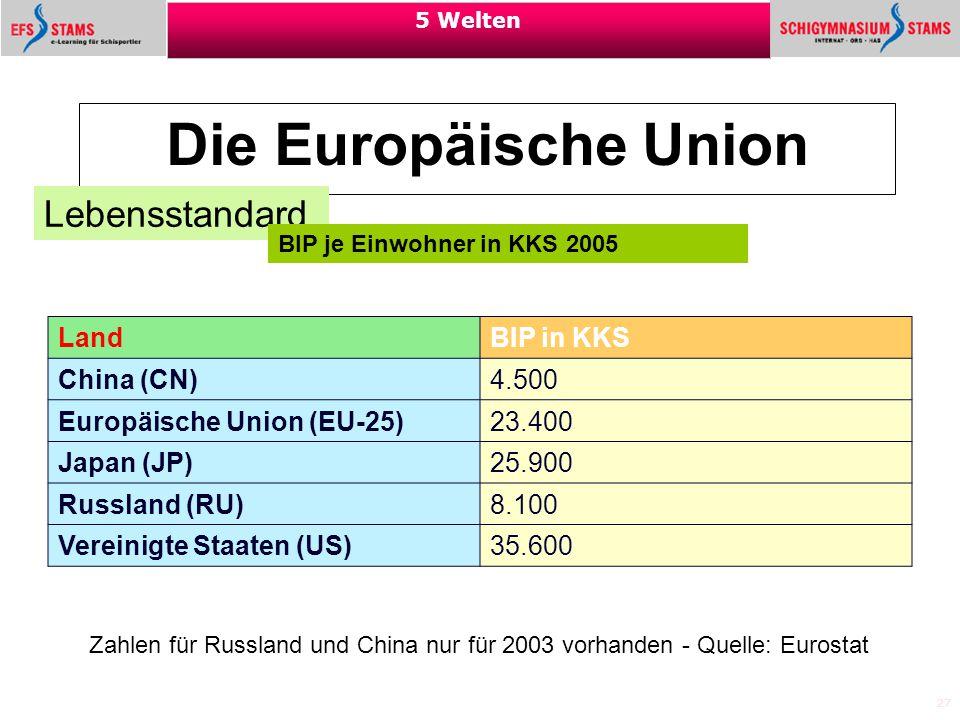 27 5 Welten Die Europäische Union Lebensstandard Land BIP in KKS China (CN) 4.500 Europäische Union (EU-25) 23.400 Japan (JP) 25.900 Russland (RU) 8.1