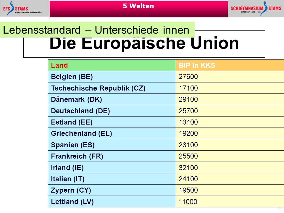 30 5 Welten Die Europäische Union Lebensstandard – Unterschiede innen Land BIP in KKS Belgien (BE) 27600 Tschechische Republik (CZ) 17100 Dänemark (DK
