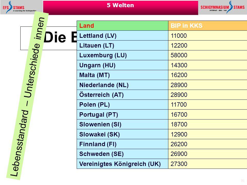 31 5 Welten Die Europäische Union Lebensstandard – Unterschiede innen Land BIP in KKS Lettland (LV) 11000 Litauen (LT) 12200 Luxemburg (LU) 58000 Unga