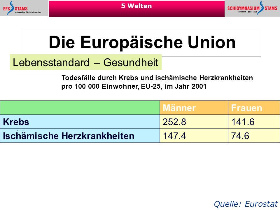 33 5 Welten Die Europäische Union Lebensstandard – Gesundheit Quelle: Eurostat Todesfälle durch Krebs und ischämische Herzkrankheiten pro 100 000 Einw