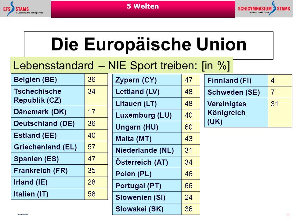 35 5 Welten Die Europäische Union Lebensstandard – NIE Sport treiben: [in %] Belgien (BE) 36 Tschechische Republik (CZ) 34 Dänemark (DK) 17 Deutschlan