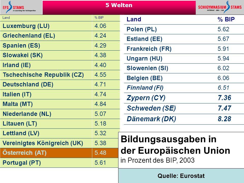 37 5 Welten Land % BIP Luxemburg (LU) 4.06 Griechenland (EL) 4.24 Spanien (ES) 4.29 Slowakei (SK) 4.38 Irland (IE) 4.40 Tschechische Republik (CZ) 4.5