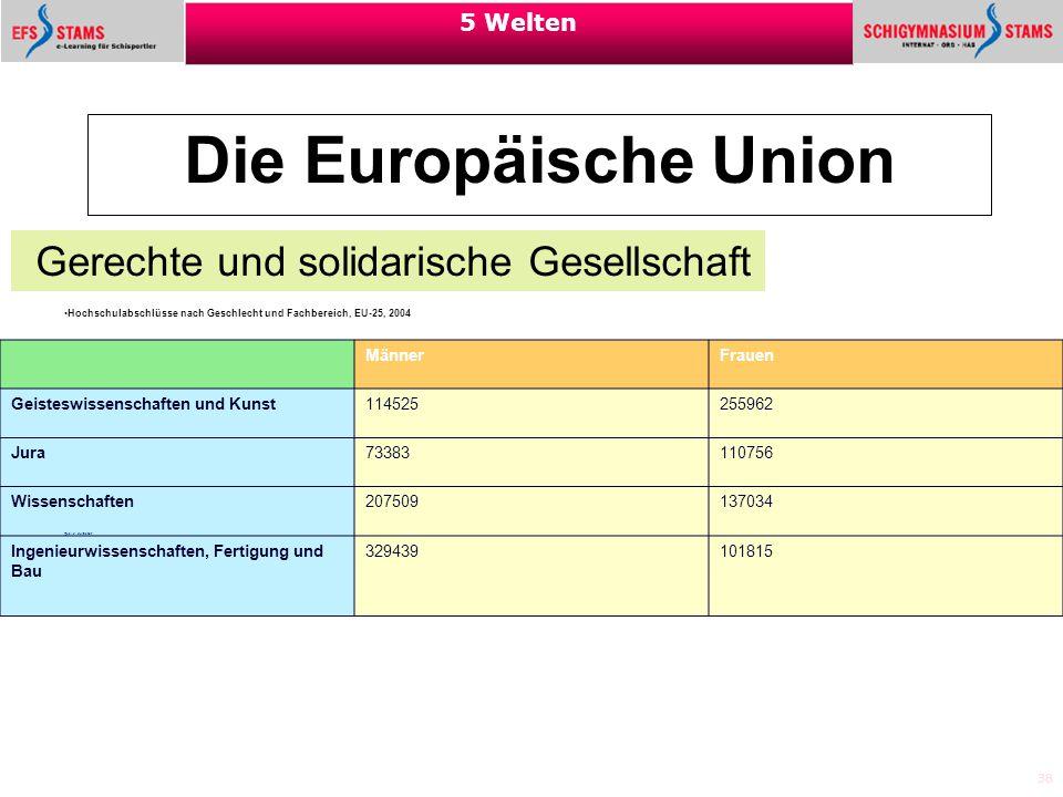38 5 Welten Die Europäische Union Gerechte und solidarische Gesellschaft Weiter: Quelle: Eurostat Hochschulabschlüsse nach Geschlecht und Fachbereich,
