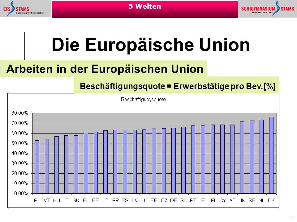 41 5 Welten Die Europäische Union Arbeiten in der Europäischen Union Quelle: Eurostat Beschäftigungsquote = Erwerbstätige pro Bev.[%]