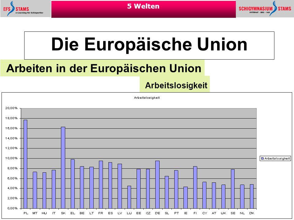 42 5 Welten Die Europäische Union Arbeiten in der Europäischen Union Quelle: Eurostat Arbeitslosigkeit