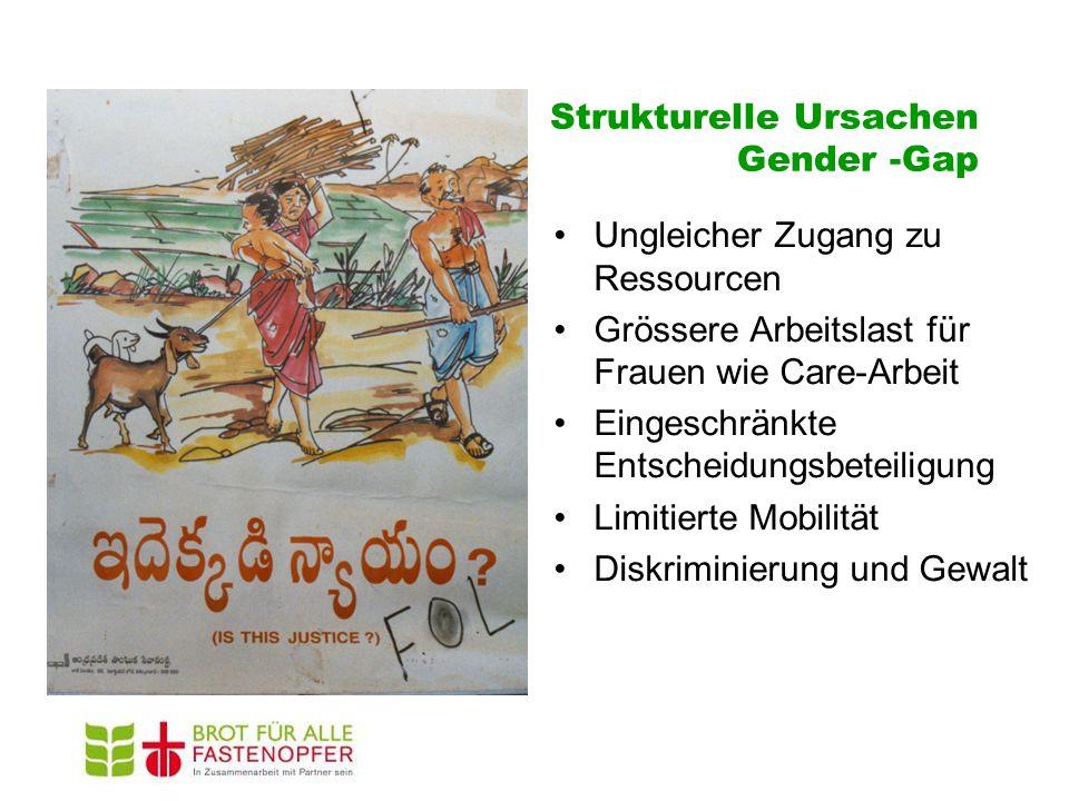 Strukturelle Ursachen Gender -Gap Ungleicher Zugang zu Ressourcen Grössere Arbeitslast für Frauen wie Care-Arbeit Eingeschränkte Entscheidungsbeteiligung Limitierte Mobilität Diskriminierung und Gewalt