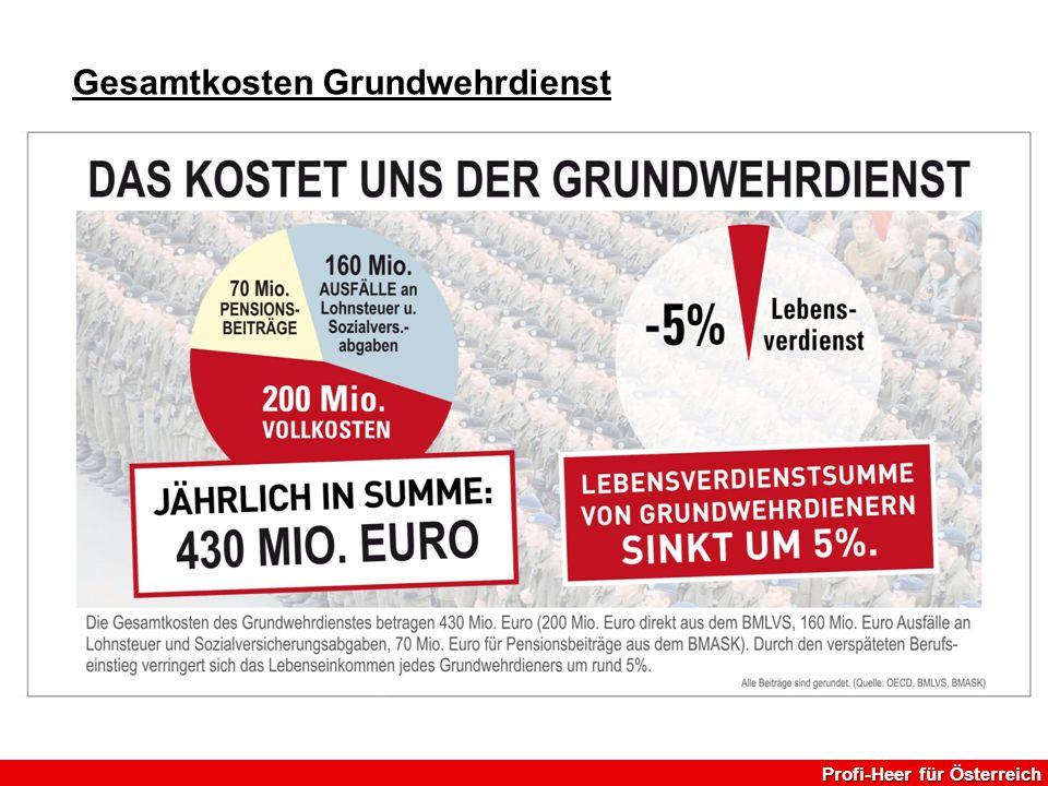 Gesamtkosten Grundwehrdienst Profi-Heer für Österreich
