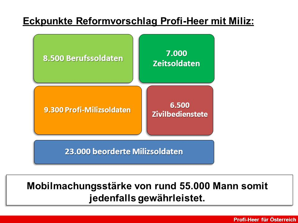 Eckpunkte Reformvorschlag Profi-Heer mit Miliz: Mobilmachungsstärke von rund 55.000 Mann somit jedenfalls gewährleistet. 23.000 beorderte Milizsoldate