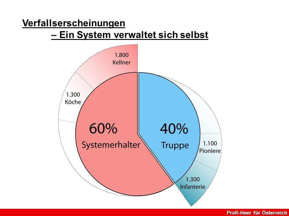Verfallserscheinungen – Ein System verwaltet sich selbst Profi-Heer für Österreich