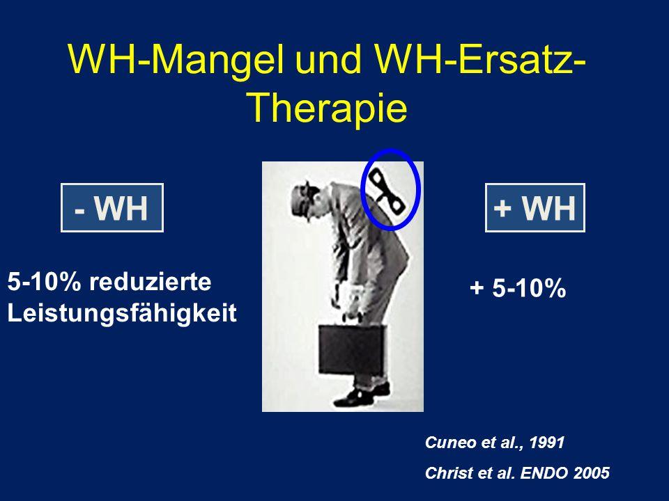 WH-Mangel und WH-Ersatz- Therapie 5-10% reduzierte Leistungsfähigkeit - WH Cuneo et al., 1991 Christ et al. ENDO 2005 + 5-10% + WH