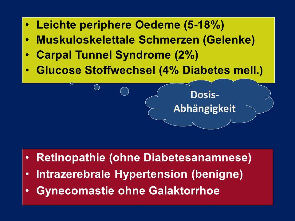 Leichte periphere Oedeme (5-18%) Muskuloskelettale Schmerzen (Gelenke) Carpal Tunnel Syndrome (2%) Glucose Stoffwechsel (4% Diabetes mell.) Dosis- Abh