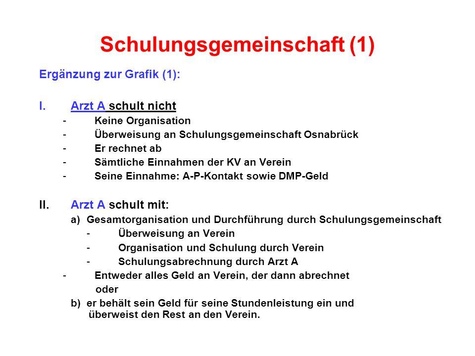 Schulungsgemeinschaft (1) Ergänzung zur Grafik (1): I.Arzt A schult nicht -Keine Organisation -Überweisung an Schulungsgemeinschaft Osnabrück -Er rechnet ab -Sämtliche Einnahmen der KV an Verein -Seine Einnahme: A-P-Kontakt sowie DMP-Geld II.