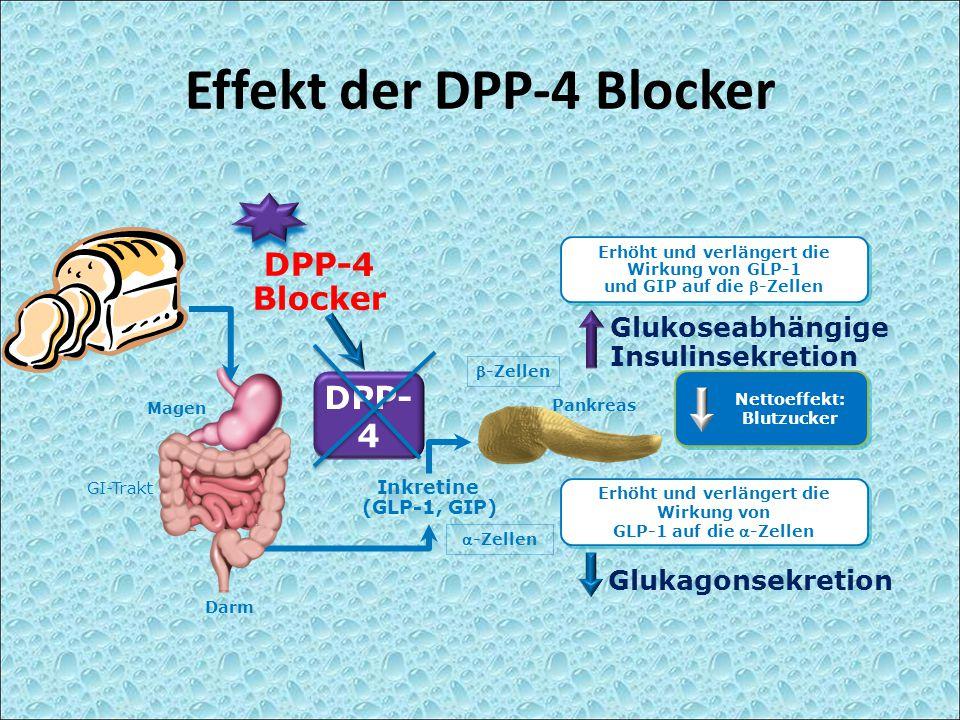 Effekt der DPP-4 Blocker Erhöht und verlängert die Wirkung von GLP-1 auf die -Zellen Erhöht und verlängert die Wirkung von GLP-1 und GIP auf die -Ze