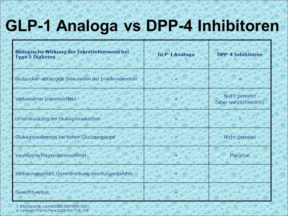 1. Drucker et al. Lancet 2006;368:1696-705 2. Verspohl Pharm Thera 2009;124:113–138 GLP-1 Analoga vs DPP-4 Inhibitoren Biologische Wirkung der Inkreti