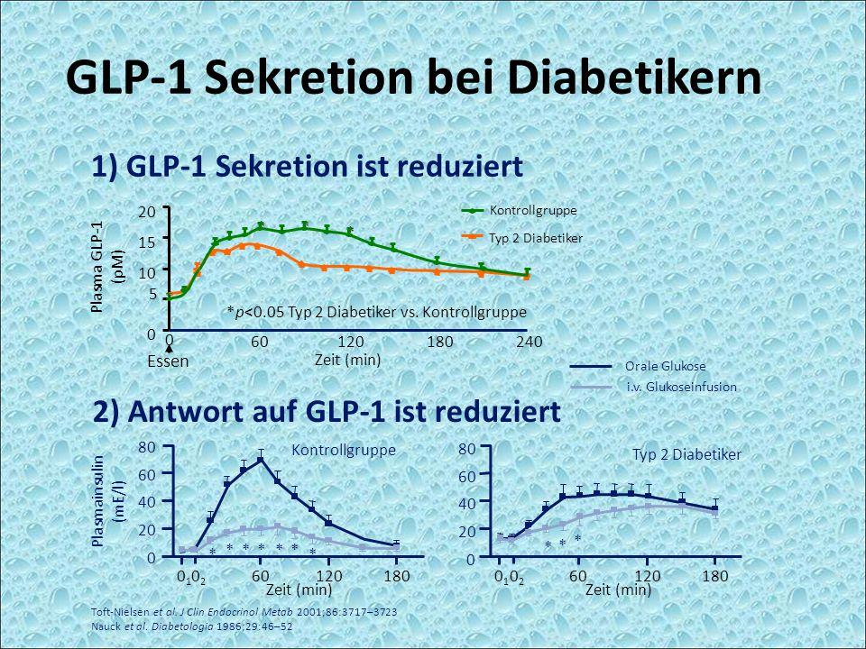 * Toft-Nielsen et al. J Clin Endocrinol Metab 2001;86:3717–3723 Nauck et al. Diabetologia 1986;29:46–52 1) GLP-1 Sekretion ist reduziert 0 5 10 15 20