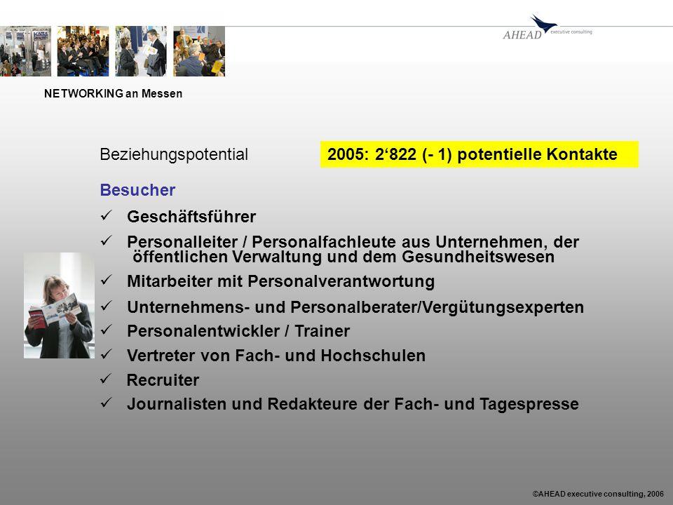 ©AHEAD executive consulting, 2006 NETWORKING an Messen Aussteller 860 potentielle Kontakte Besucher 2'821 potentielle Kontakte Total 3'681 potentielle Kontakte Beziehungspotential