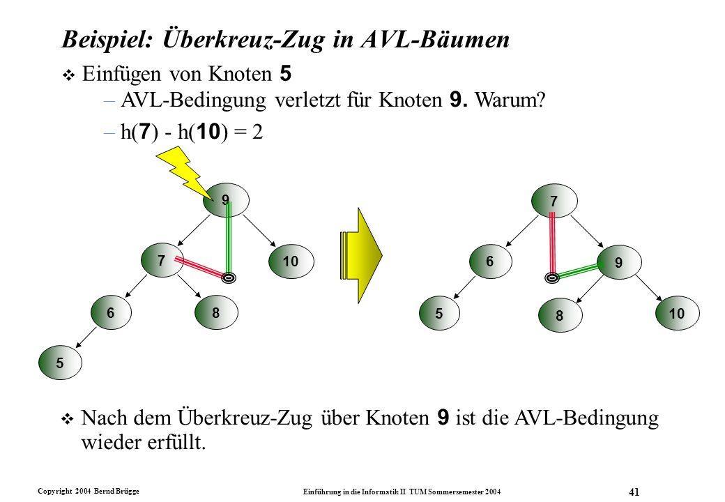 Copyright 2004 Bernd Brügge Einführung in die Informatik II TUM Sommersemester 2004 41 Beispiel: Überkreuz-Zug in AVL-Bäumen  Einfügen von Knoten 5 5
