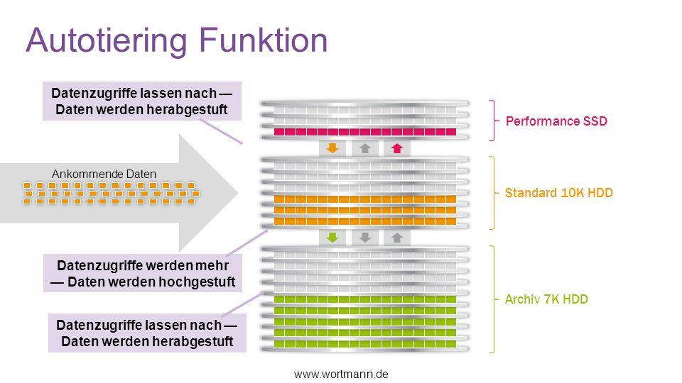 Autotiering Funktion Performance SSD Standard 10K HDD Archiv 7K HDD Datenzugriffe lassen nach — Daten werden herabgestuft Datenzugriffe werden mehr — Daten werden hochgestuft Ankommende Daten www.wortmann.de