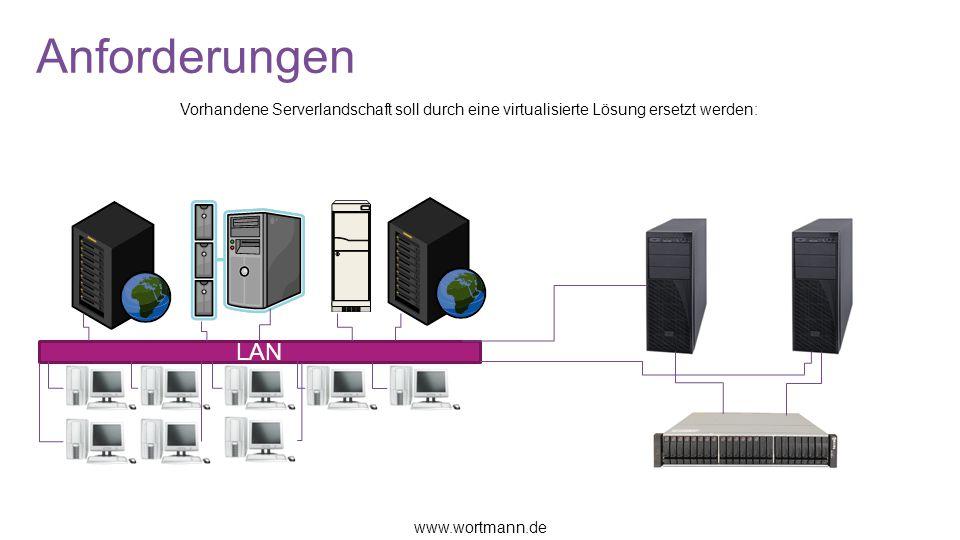 Anforderungen Vorhandene Serverlandschaft soll durch eine virtualisierte Lösung ersetzt werden: LAN www.wortmann.de